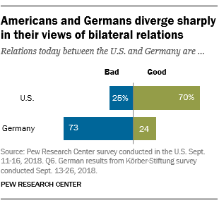 US Germany Relations 1