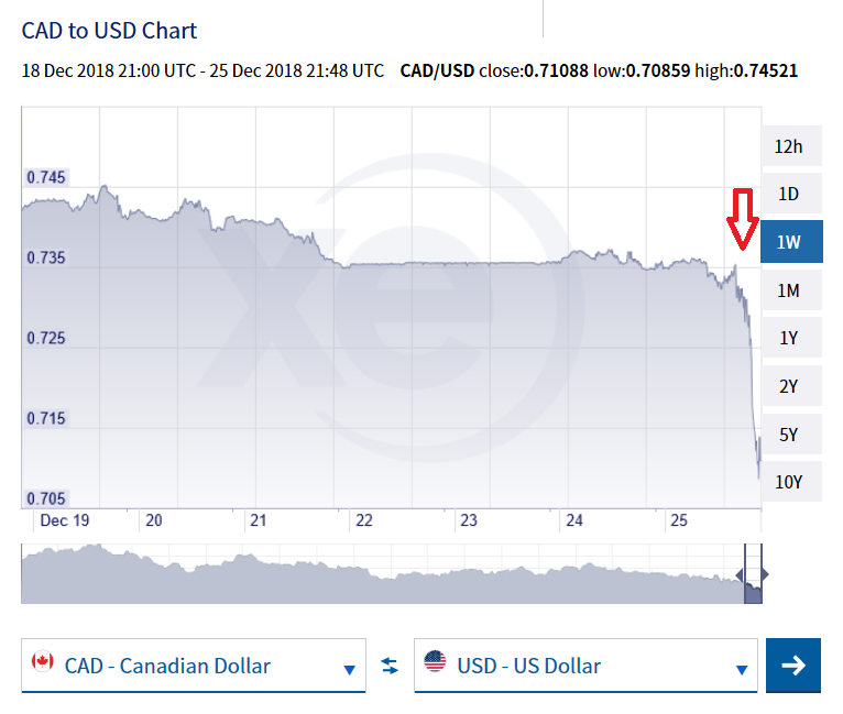 CAD-to-USD-Chart