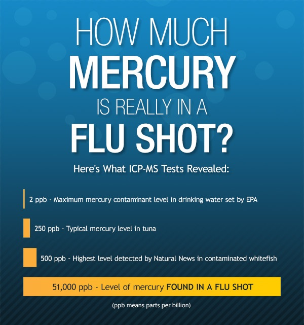 Flu Shot Mercury