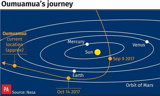 Oumuamua Bizarre Trajectory