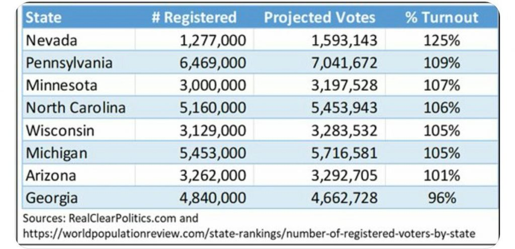 More Votes Than Registered Voters